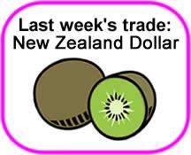 NZD/CHF Trade