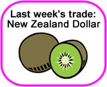 EUR/NZD Trade