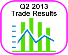 Q2 2013 in Review