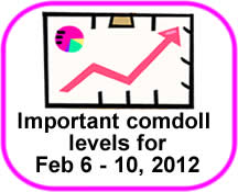 Comdoll Trading Kit (February 6-10, 2012)