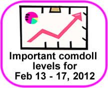 Comdoll Trading Kit (February 13-17, 2012)