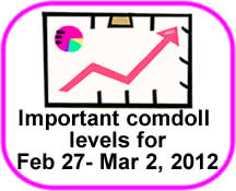Comdoll Trading Kit (February 27 - March 2, 2012)