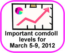 Comdoll Trading Kit (March 5-9, 2012)