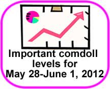 Comdoll Trading Kit (May 28- June 1, 2012)