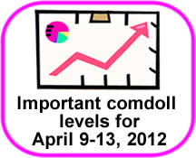 Comdoll Trading Kit (April 9-13, 2012)