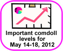 Comdoll Trading Kit (May 14-18, 2012)