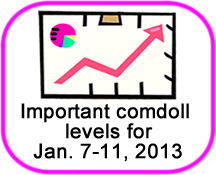 Comdoll Trading Kit (January 7-11, 2013)