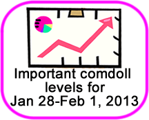 Comdoll Trading Kit (January 28-February 1, 2013)