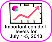 Comdoll Trading Kit (July 1 to 5, 2013)