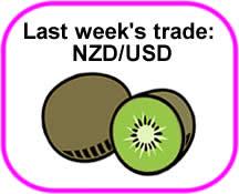 NZD/USD Trade