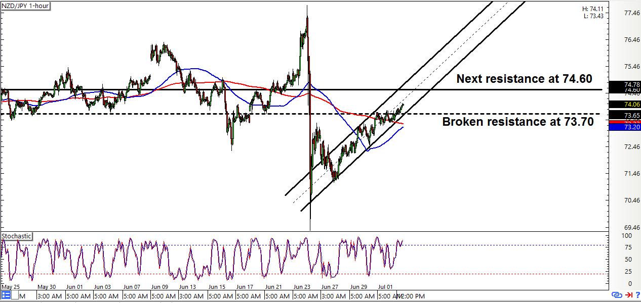 NZD/JPY: 1-Hour Forex Chart
