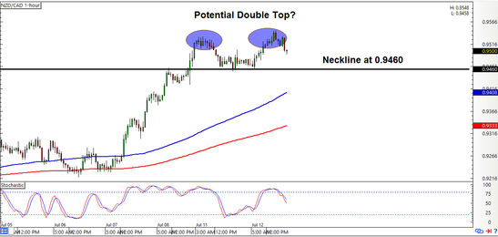 NZD/CAD: 1-Hour Forex Chart