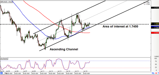 GBP/AUD: 1-Hour Forex Chart