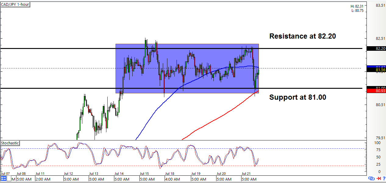 CAD/JPY: 1-Hour Forex Chart