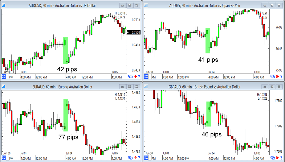 AUD: Weekend gaps, weekend gaps everywhere
