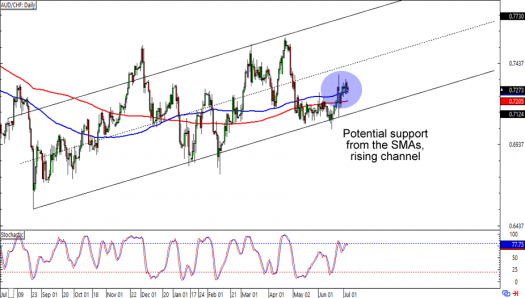 AUD/CHF Daily Forex Chart
