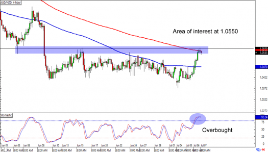 AUD/NZD: 4-hour Forex Chart