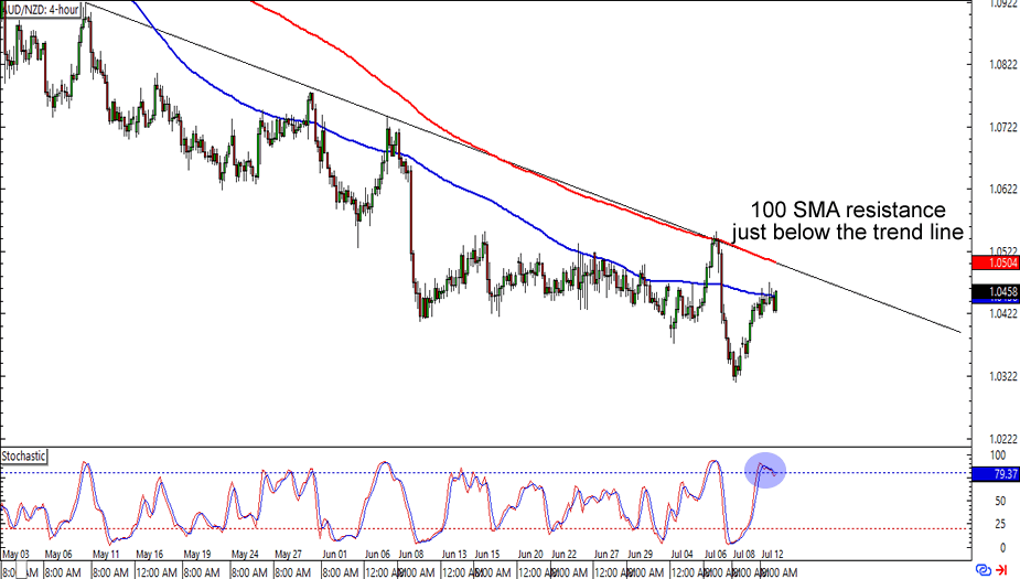 AUD/NZD: 4-hour Forex Chart