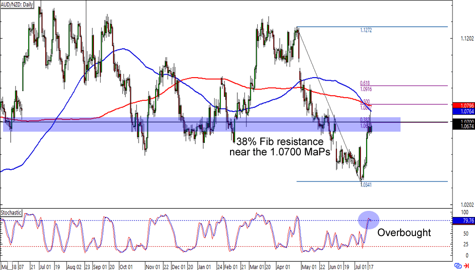 AUD/NZD: Daily Forex Chart