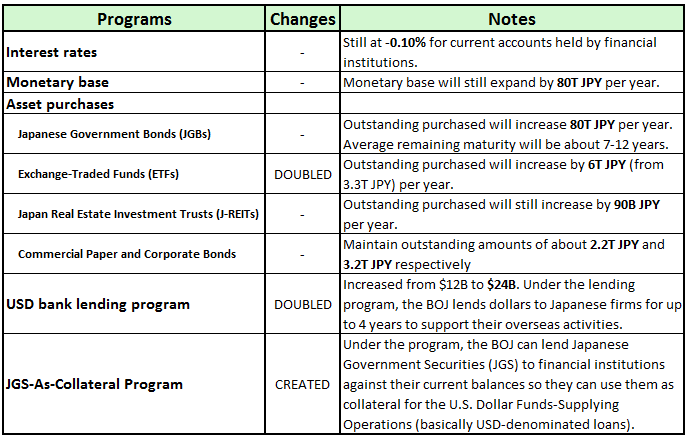 BOJ's July Policy Changes