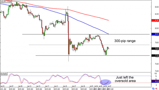 CAD/JPY: 4-hour Forex Chart