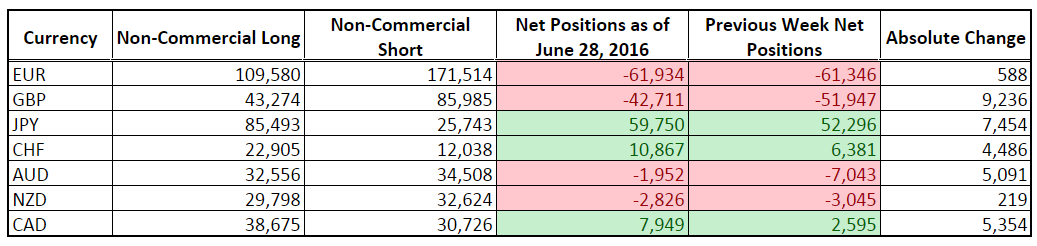 CFTC COT Forex Positioning (June 28, 2016)
