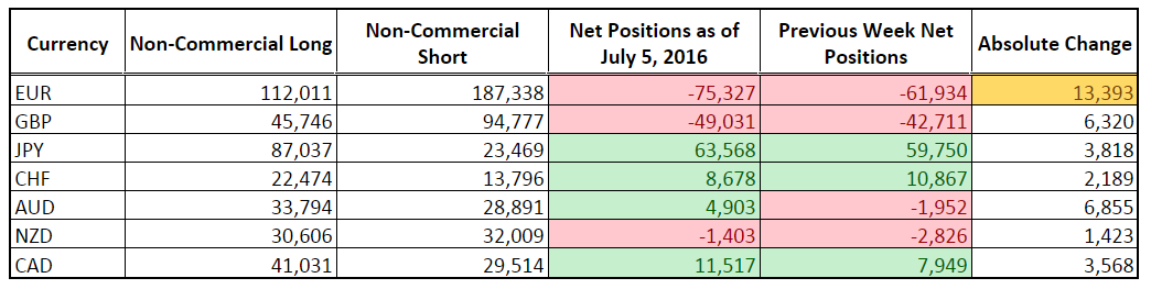 CFTC COT Forex Positioning (July 5, 2016)