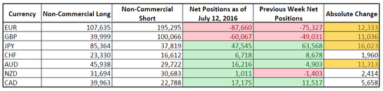 CFTC COT Forex Positioning (July 12, 2016)