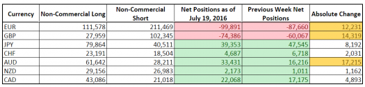 CFTC COT Forex Positioning (July 19, 2016)