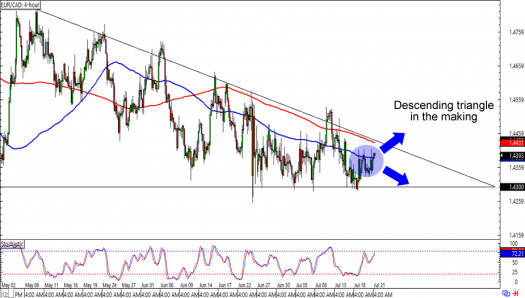 EUR/CAD: 4-hour Forex Chart