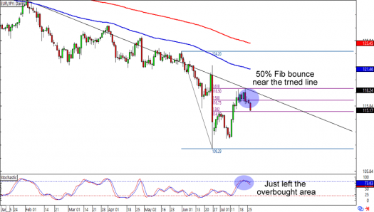 EUR/JPY: Daily Forex Chart