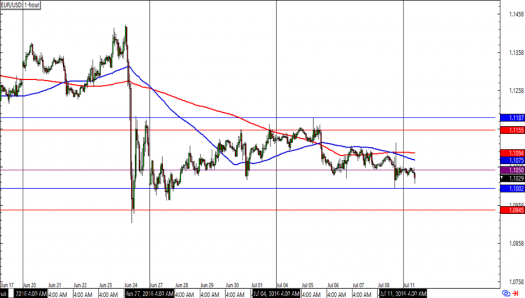 EUR/USD 1-hour Forex Charts