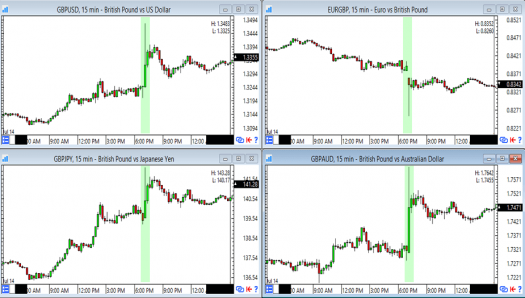 GBP: 15-Minute Forex Charts