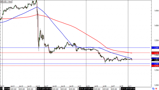 GBP/USD 1-hour Forex Charts