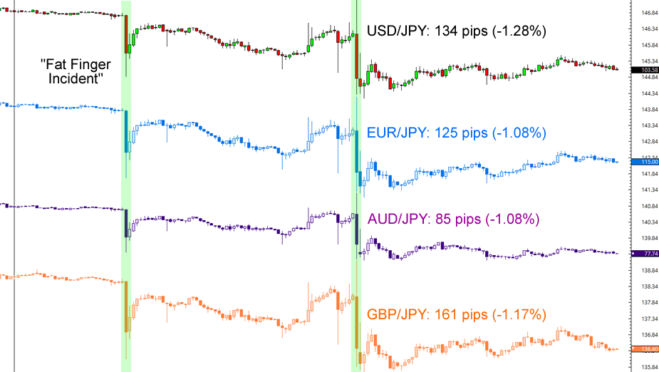 5-Minute JPY Charts (Open to Close)