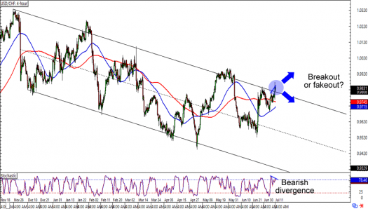 USD/CHF: 4-hour Forex Chart