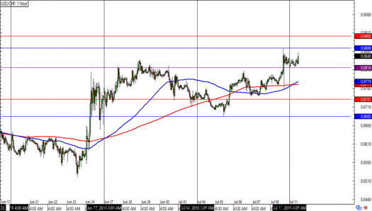 USD/CHF 1-hour Forex Charts
