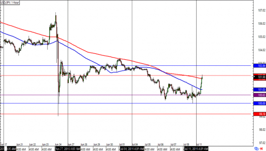 USD/JPY 1-hour Forex Charts
