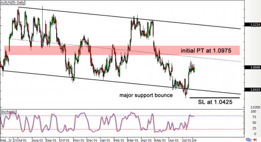 AUD/NZD Daily Forex Chart