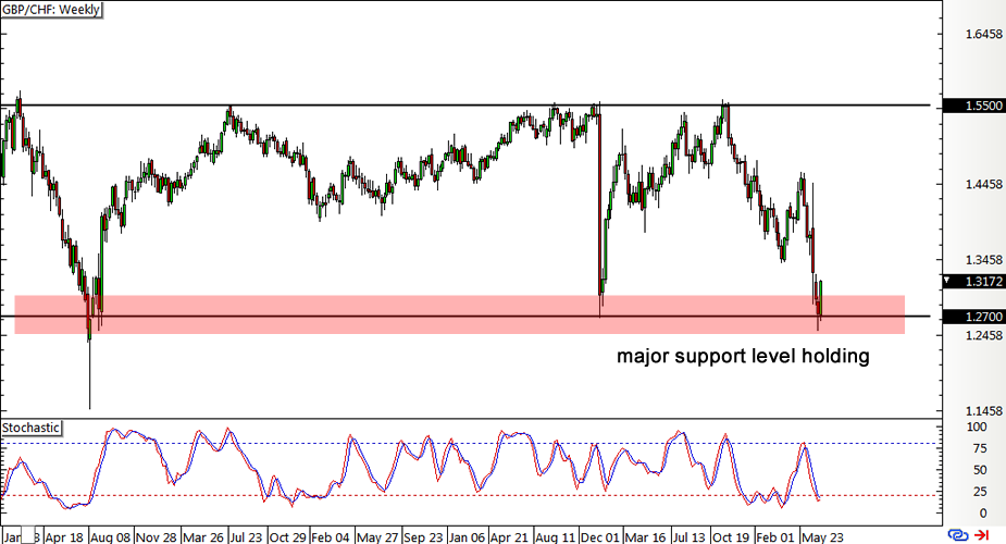 GBP/CHF Weekly Forex Chart