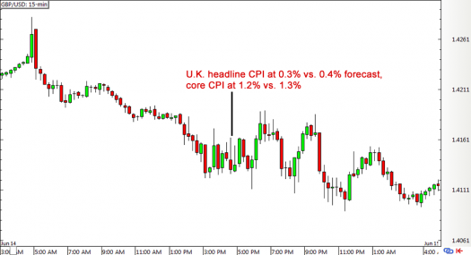 GBP/USD 15-min Forex Chart (June 14)
