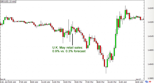 GBP/USD 15-min Forex Chart (June 16)