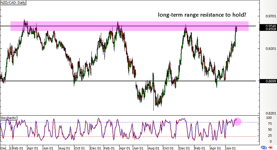 NZD/CAD Weekly Forex Chart