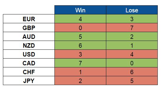 Scores (June 27-July 1, 2016)