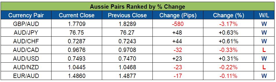 Aussie Pairs Ranked (June 27-July 1, 2016)