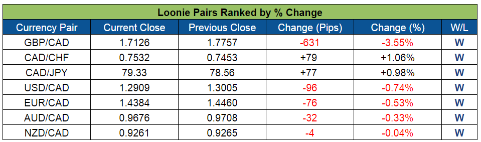 Loonie Pairs Ranked (June 27-July 1, 2016)