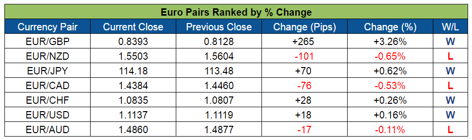 Euro Pairs Ranked (June 27-July 1, 2016)