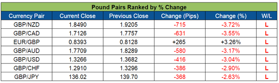 Pound Pairs Ranked (June 27-July 1, 2016)
