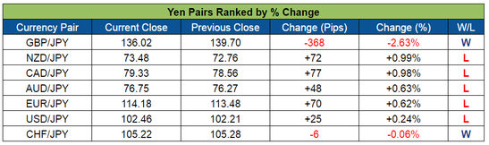 Yen Pairs Ranked (June 27-July 1, 2016)