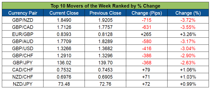Top Forex Weekly Movers (June 27-July 1, 2016)